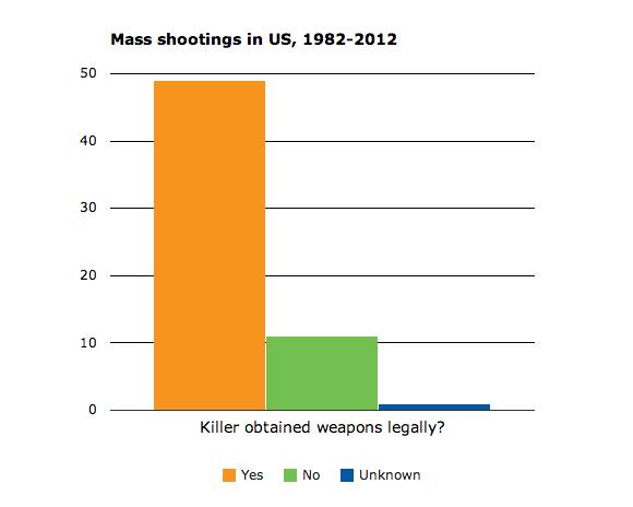 an analysis of gun drugs murder in america